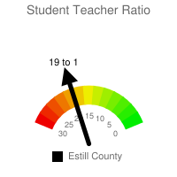 Student : Teacher Ratio - Estill County